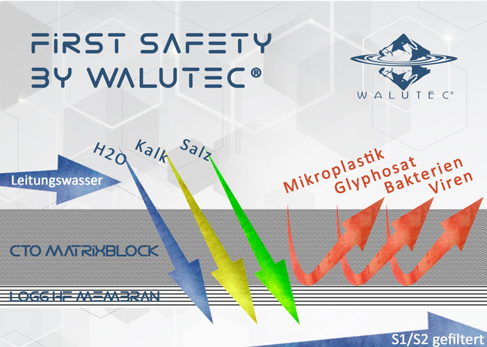 First Safety by WALUTEC®